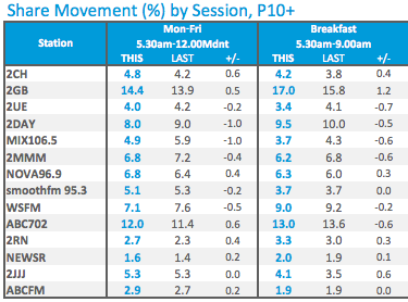 Monday to Friday share | Source: Nielsen
