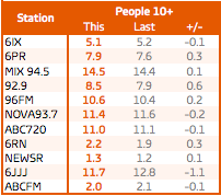 Perth total people share Mon-Sun. Source: GfK (click to enlarge)