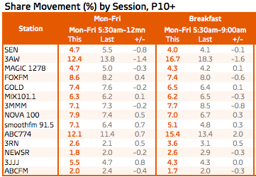 Melbourne radio ratings: Survey 7, Melbourne total people M-F and breakfast. Source: GfK
