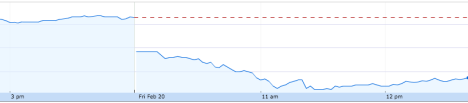 A chart showing the STW share price performance this morning. Source: Google Finance