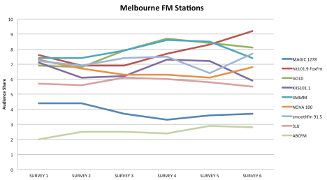 Melbourne Radio Ratings