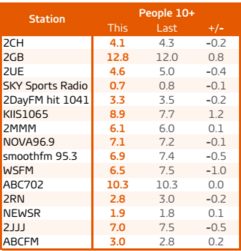 Sydney radio ratings survey 8, 2015. Total audience share. Source: GfK